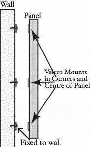 Wall Panel Velcro Mounting System